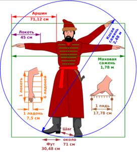 Меры длины по-русски