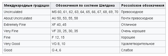 Таблица состояний монет